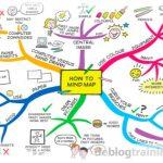 blogtraining mindmap